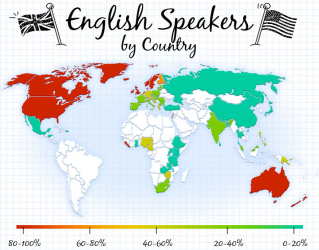English Speakers